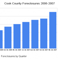 Record Levels of Foreclosures in the Chicagoland Area in 4th Quarter of 2007