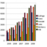 Chicago land foreclosure trends for 2010 based on 2009 statistics