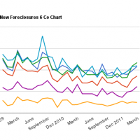 Chicagoland Foreclosure Activity Soars in the 1st Quarter of 2012